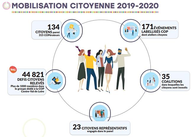 Mobilisation citoyenne 2019-2020 : 134 CITOYENS parmi 315 COPérateurs, 171ÉVÉNEMENTS LABELLISÉS COP dont ateliers citoyens, 44 821 DEFIS CITOYENS RELEVÉS Plus de 1000 membres dans le groupe dédié à la COP Centre-Val de Loire, 35 COALITIONS dans lesquelles les citoyens sont investi s, 23 CITOYENS REPRÉSENTATIFS engagés dans le panel