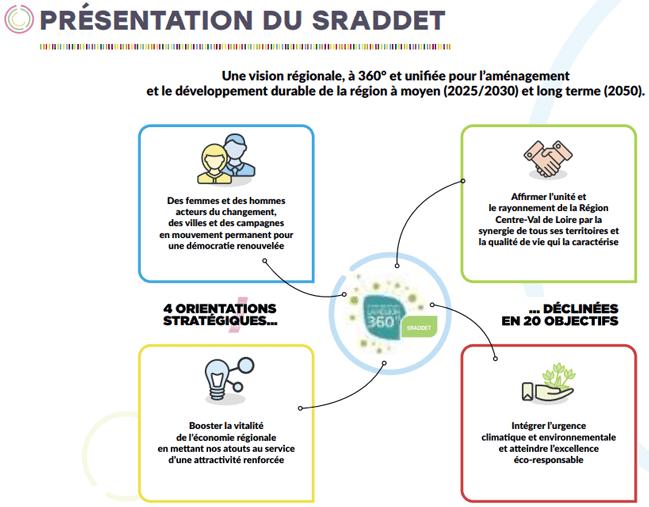 Présentation du SRADDET : 4 orientations stratégiques déclinées en 20 objectifs. Une vision régionale, à 360° et unifiée pour l'aménagement et le développement durable de la région à moyen (2025/2030) et long terme (2050). Des femmes et des hommes acteurs du changement, des villes et des campagnes en mouvement permanent pour une démocratie renouvelée. Affi rmer l'unité et le rayonnement de la Région Centre-Val de Loire par la synergie de tous ses territoires et la qualité de vie qui la caractérise. Booster la vitalité de l'économie régionale en mettant nos atouts au service d'une attractivité renforcée. Intégrer l'urgence climatique et environnementale et atteindre l'excellence éco-responsable.