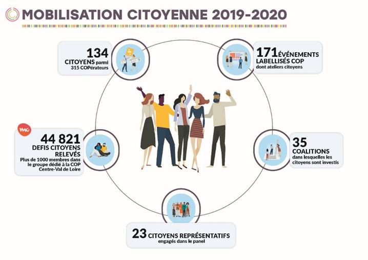 Mobilisation citoyenne 2019-2020