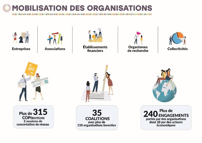 Mobilisations des organisations