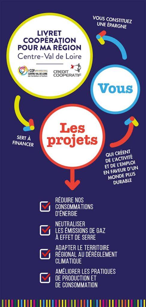 LIVRET COOPÉRATION POUR MA RÉGION Centre-Val de Loire sert à financer les projets : RÉDUIRE NOS CONSOMMATIONS D'ÉNERGIE - NEUTRALISER LES ÉMISSIONS DE GAZ À EFFET DE SERRE - ADAPTER LE TERRITOIRE RÉGIONAL AU DÉRÈGLEMENT CLIMATIQUE - AMÉLIORER LES PRATIQUES DE PRODUCTION ET DE CONSOMMATION - VOUS CONSTITUEZ UNE ÉPARGNE QUI CRÉENT DE L'ACTIVITÉ ET DE L'EMPLOI EN FAVEUR D'UN MONDE PLUS DURABLE