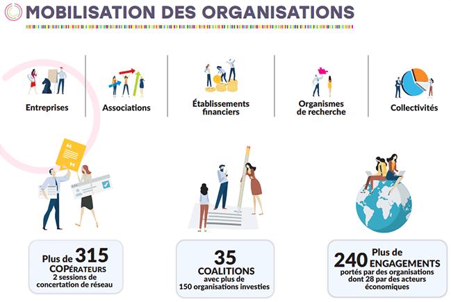 Mobilisation des organisations : entreprises, associations, établissements financiers, organismes de recherche, collectivités. Plus de 315 COPÉRATEURS 2 sessions de concertation de réseau - 35 COALITIONS avec plus de 150 organisations investies - Plus de 240 ENGAGEMENTS portés par des organisations dont 28 par des acteurs économiques