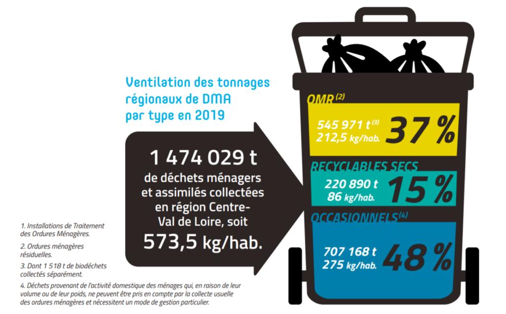 visuel représentant une poubelle avec répartition des volumes de chaque déchet